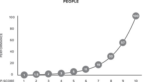 Chap 2 chart 2 People