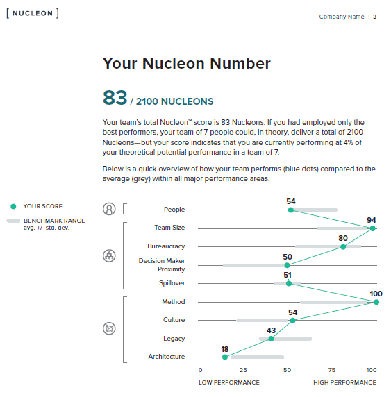 Your Nucleon Number
